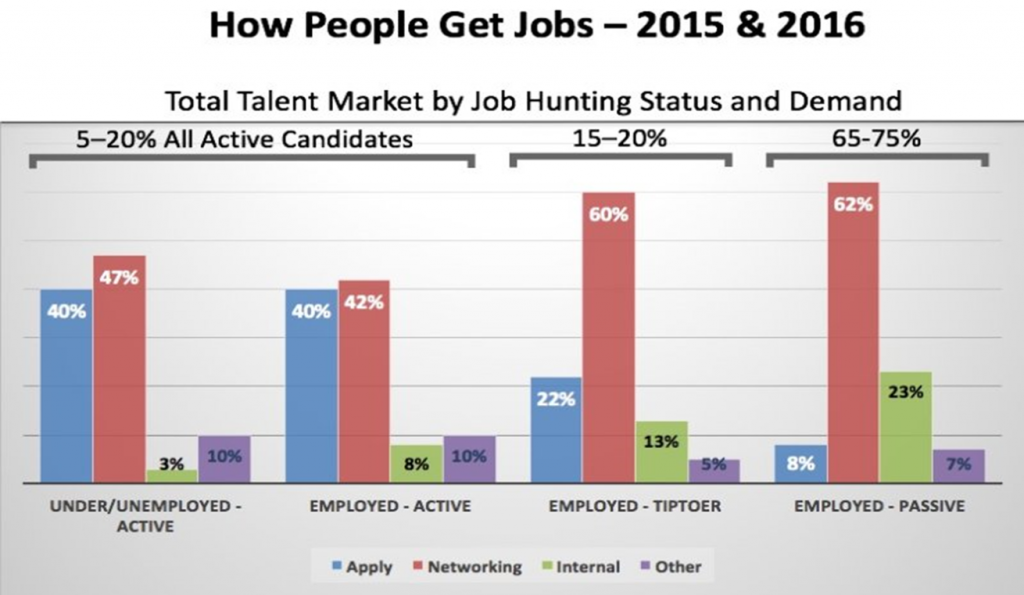 How People Get Jobs